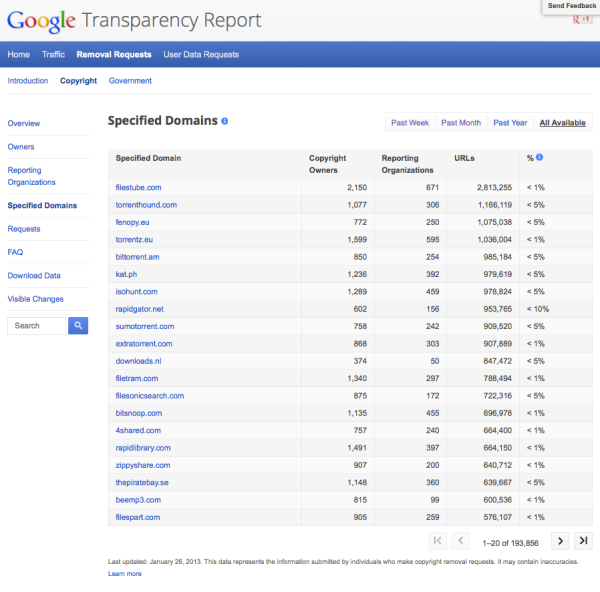 GoogleTransparencyReport