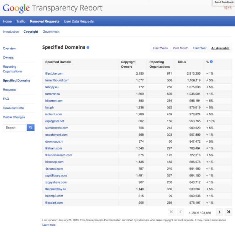 GoogleTransparencyReport