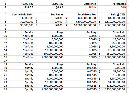 Music Streaming Math, Can It All Add Up? | The Trichordist