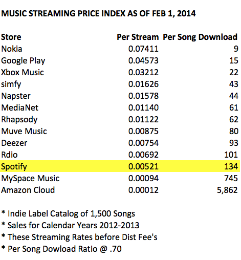 The Streaming Price Bible – Spotify, YouTube and What 1