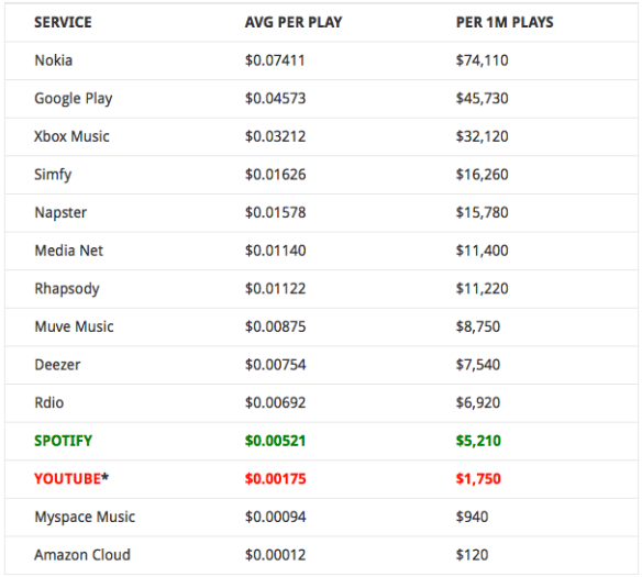 The Streaming Price Bible – Spotify, YouTube and What 1 Million