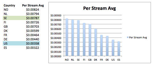 SpotifyT10CountriesStreamingRates