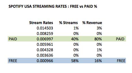 StreamingRatesandPercentagesUSA