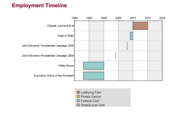 Jonathan Prince Employment Timeline--Open Secrets