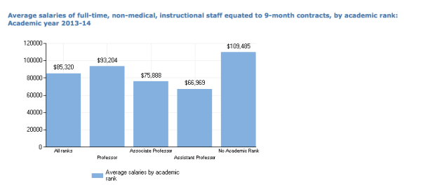 But faculty Salaries are generous for an institution of this Carnegie classification!
