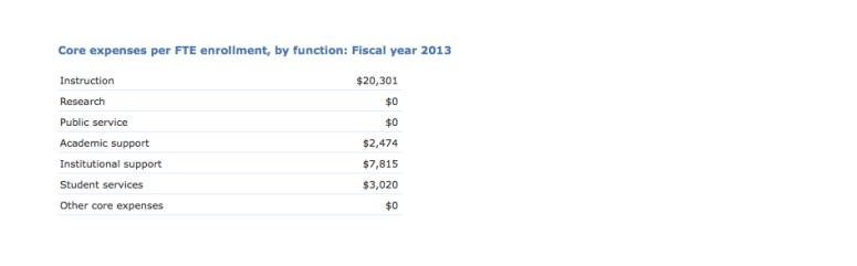 Berklee spent $0 on research in 2014