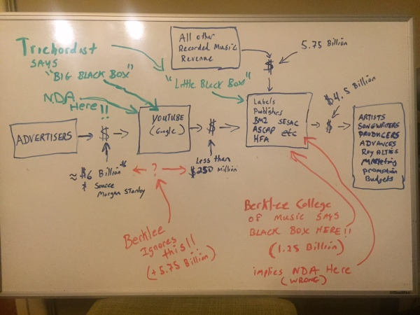 Professor Whiteboard Trichordist vs Berklee item 1