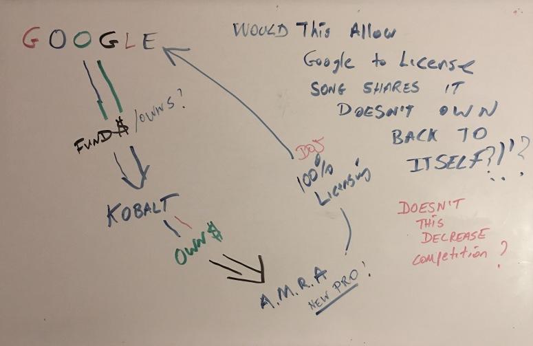 Google Kobalt Amra License Google
