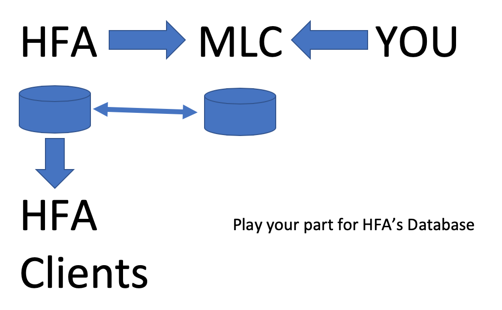 Play Your Part for HFA
