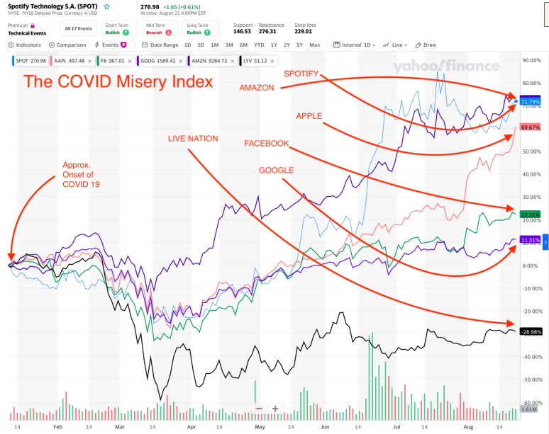 COVID MISERY INDEX 8-22-20