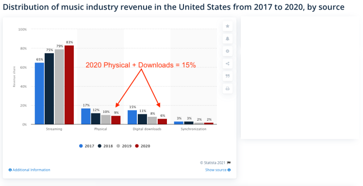 US Revenue by Source 2020